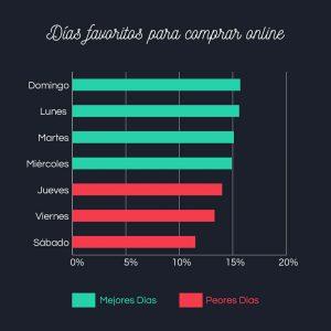 Gráfico de compras online semana