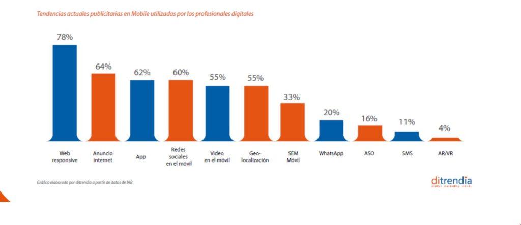 Gráfico de tendencias publicitarias mobile